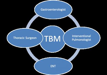 tracheobronchomalacia (TBM), eugene shostak,